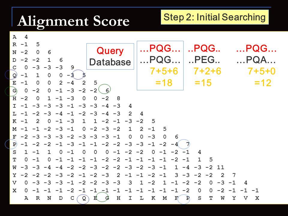 Alignment Score A 4 R -1 5 N -2 0 6 D -2 -2 1 6 C 0 -3 -3 -3 9 Q -1 1 0 0 -3 5 E -1 0 0 2 -4 2 5 G 0 -2 0 -1 -3 -2 -2 6 H -2 0 1 -1 -3 0 0 -2 8 I -1 -3 -3 -3 -1 -3 -3 -4 -3 4 L -1 -2 -3 -4 -1 -2 -3 -4 -3 2 4 K -1 2 0 -1 -3 1 1 -2 -1 -3 -2 5 M -1 -1 -2 -3 -1 0 -2 -3 -2 1 2 -1 5 F -2 -3 -3 -3 -2 -3 -3 -3 -1 0 0 -3 0 6 P -1 -2 -2 -1 -3 -1 -1 -2 -2 -3 -3 -1 -2 -4 7 S 1 -1 1 0 -1 0 0 0 -1 -2 -2 0 -1 -2 -1 4 T 0 -1 0 -1 -1 -1 -1 -2 -2 -1 -1 -1 -1 -2 -1 1 5 W -3 -3 -4 -4 -2 -2 -3 -2 -2 -3 -2 -3 -1 1 -4 -3 -2 11 Y -2 -2 -2 -3 -2 -1 -2 -3 2 -1 -1 -2 -1 3 -3 -2 -2 2 7 V 0 -3 -3 -3 -1 -2 -2 -3 -3 3 1 -2 1 -1 -2 -2 0 -3 -1 4 X 0 -1 -1 -1 -2 -1 -1 -1 -1 -1 -1 -1 -1 -1 -2 0 0 -2 -1 -1 -1 A R N D C Q E G H I L K M F P S T W Y V X …PQG… 7+5+6 =18..PQG....PEG..