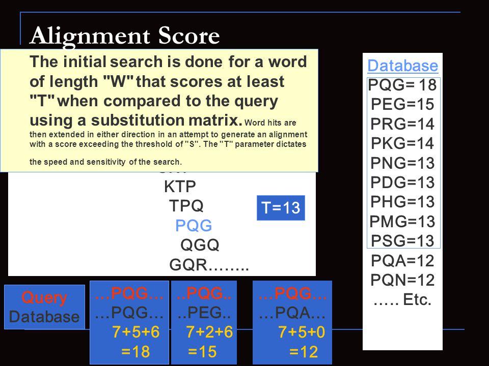Query: NKCKTPQGQRLVNQWIKQPLMD……… NKC KCK CKT KTP TPQ PQG QGQ GQR…….. Database PQG= 18 PEG=15 PRG=14 PKG=14 PNG=13 PDG=13 PHG=13 PMG=13 PSG=13 PQA=12 P