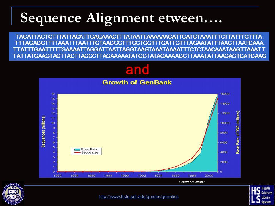 Growth of GenBank TACATTAGTGTTTATTACATTGAGAAACTTTATAATTAAAAAAGATTCATGTAAATTTCTTATTTGTTTA TTTAGAGGTTTTAAATTTAATTTCTAAGGGTTTGCTGGTTTGATTGTTTAGAATATTTAACTTAATCAAA TTATTTGAATTTTTGAAAATTAGGATTAATTAGGTAAGTAAATAAAATTTCTCTAACAAATAAGTTAAAT T TATTATGAAGTAGTTACTTACCCTTAGAAAAATATGGTATAGAAAAGCTTAAATATTAAGAGTGATGAAG Sequence Alignment etween….