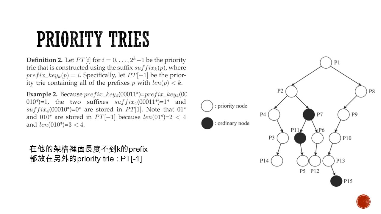 在他的架構裡面長度不到 k 的 prefix 都放在另外的 priority trie : PT[-1]