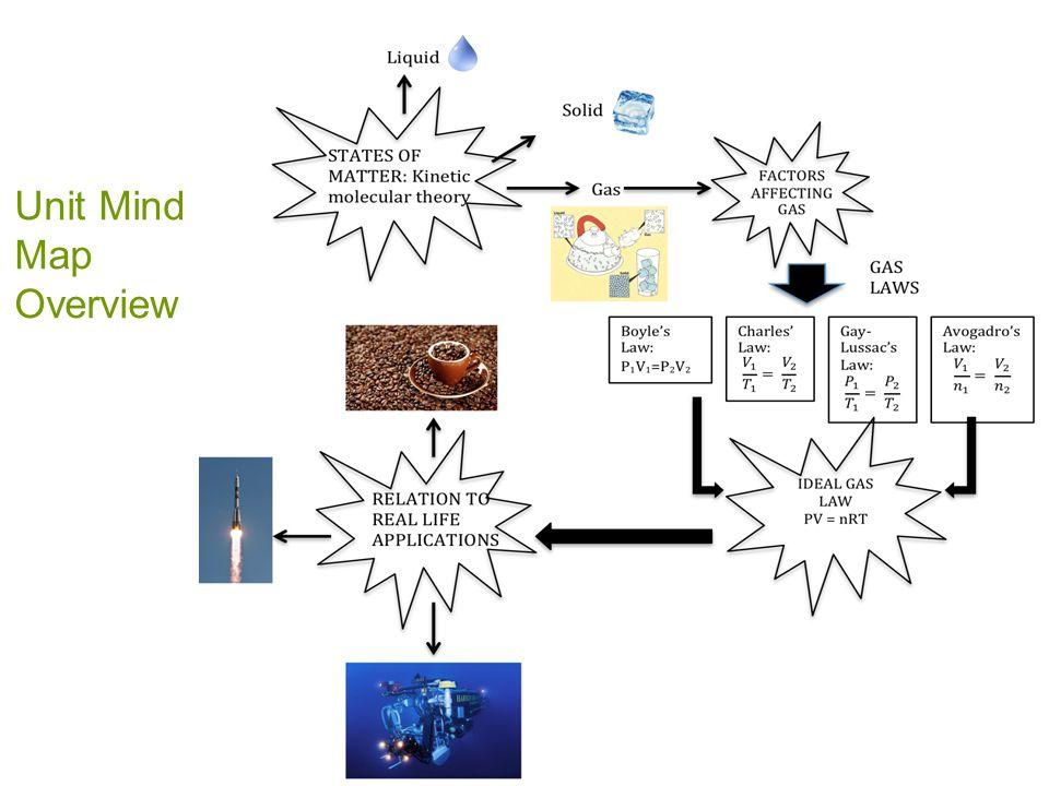 Unit Mind Map Overview