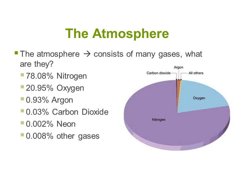  The atmosphere  consists of many gases, what are they.