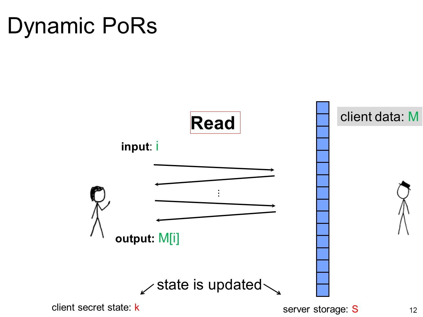 12 Dynamic PoRs server storage: S client secret state: k Read... input: i output: M[i] state is updated client data: M