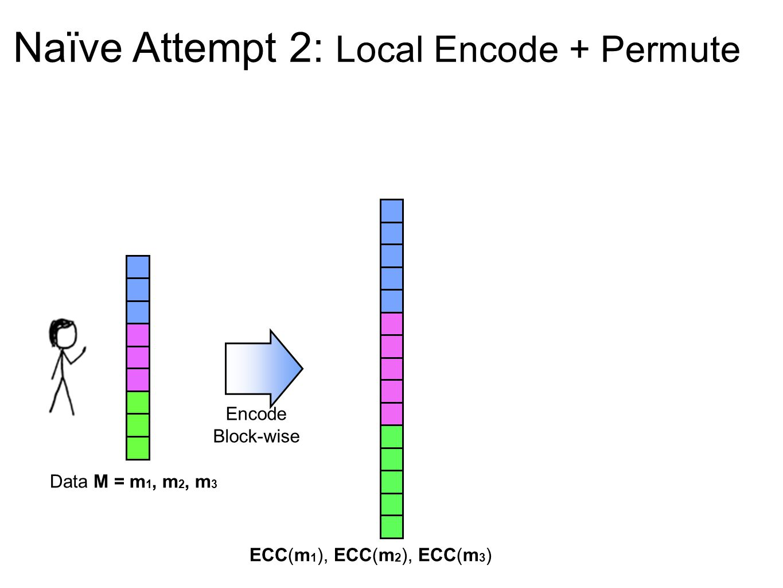 Naïve Attempt 2: Local Encode + Permute Encode Block-wise ECC(m 1 ), ECC(m 2 ), ECC(m 3 ) Data M = m 1, m 2, m 3