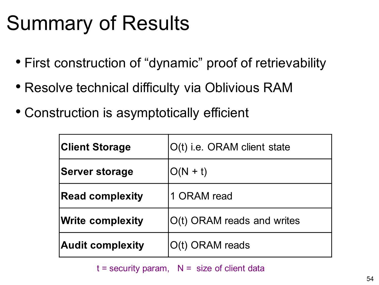 54 Client StorageO(t) i.e. ORAM client state Server storageO(N + t) Read complexity1 ORAM read Write complexityO(t) ORAM reads and writes Audit comple