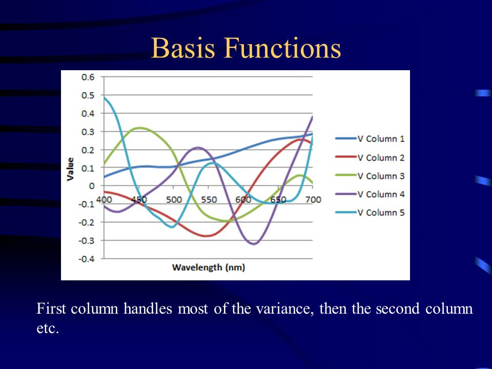 Basis Functions First column handles most of the variance, then the second column etc.