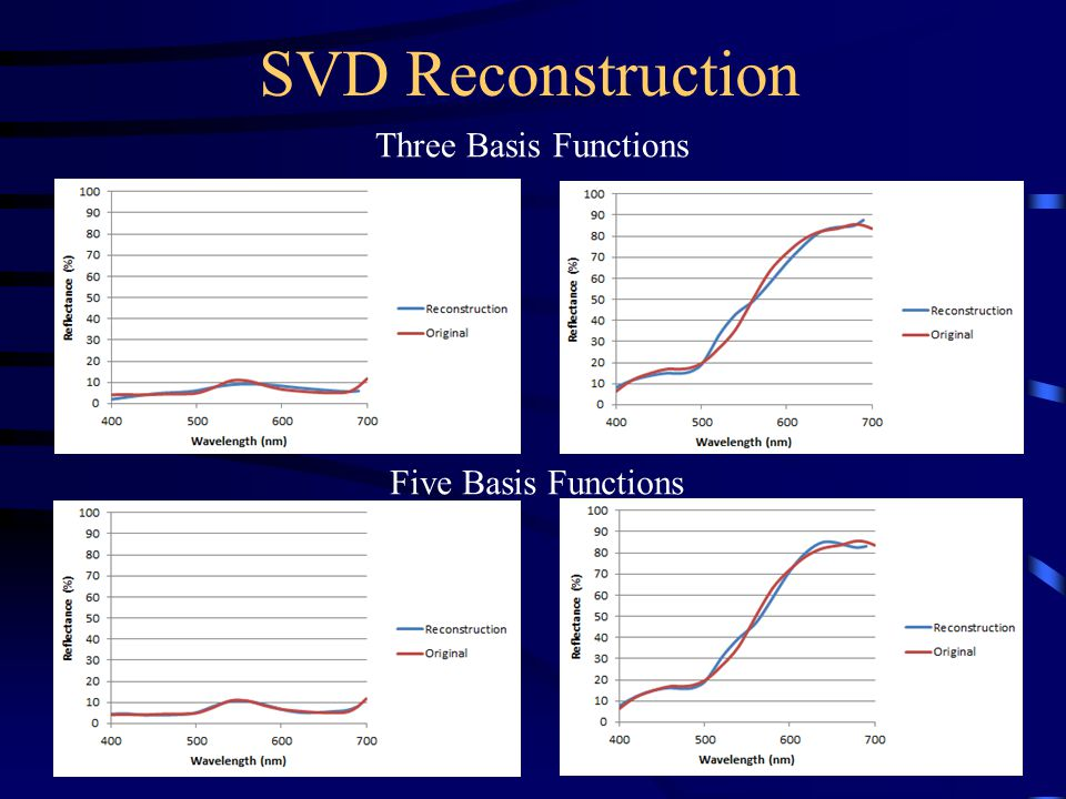 SVD Reconstruction Three Basis Functions Five Basis Functions