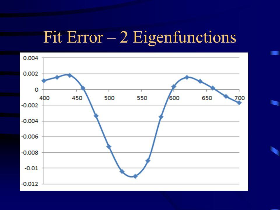 Fit Error – 2 Eigenfunctions