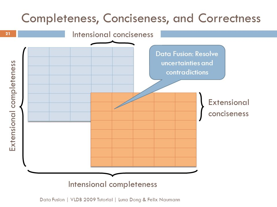 Completeness, Conciseness, and Correctness Data Fusion | VLDB 2009 Tutorial | Luna Dong & Felix Naumann 21 Data Fusion: Resolve uncertainties and cont