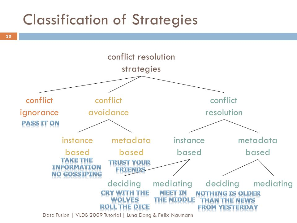 Classification of Strategies Data Fusion | VLDB 2009 Tutorial | Luna Dong & Felix Naumann 30 conflict ignorance conflict avoidance conflict resolution