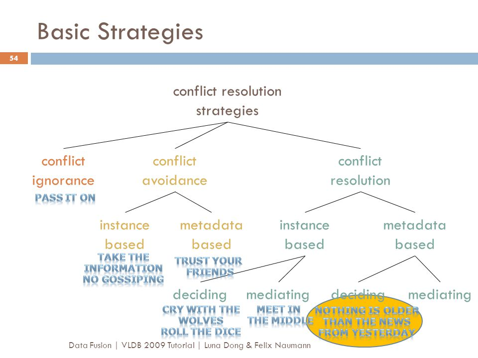 Basic Strategies Data Fusion | VLDB 2009 Tutorial | Luna Dong & Felix Naumann 54 conflict ignorance conflict avoidance conflict resolution conflict re