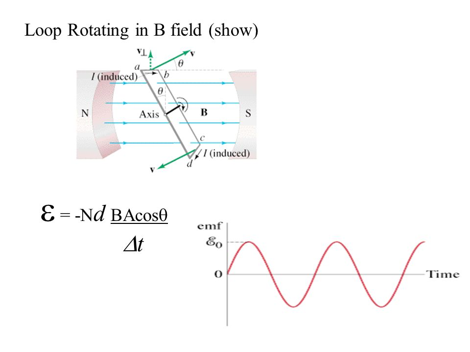 Loop Rotating in B field (show)  = -N d BAcos   t