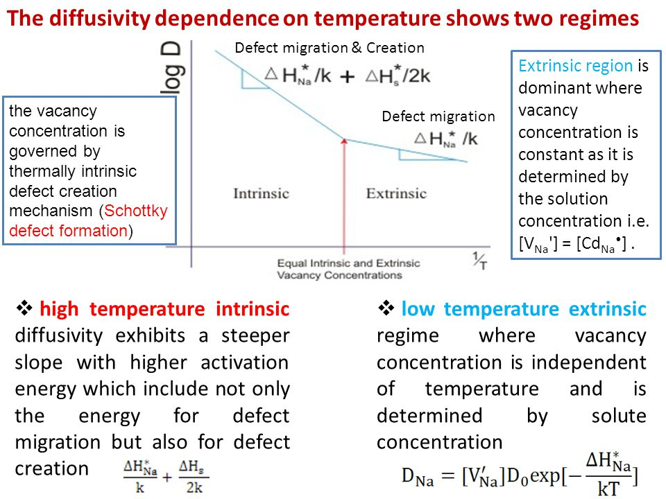 The diffusivity dependence on temperature shows two regimes  low temperature extrinsic regime where vacancy concentration is independent of temperature and is determined by solute concentration  high temperature intrinsic diffusivity exhibits a steeper slope with higher activation energy which include not only the energy for defect migration but also for defect creation Extrinsic region is dominant where vacancy concentration is constant as it is determined by the solution concentration i.e.