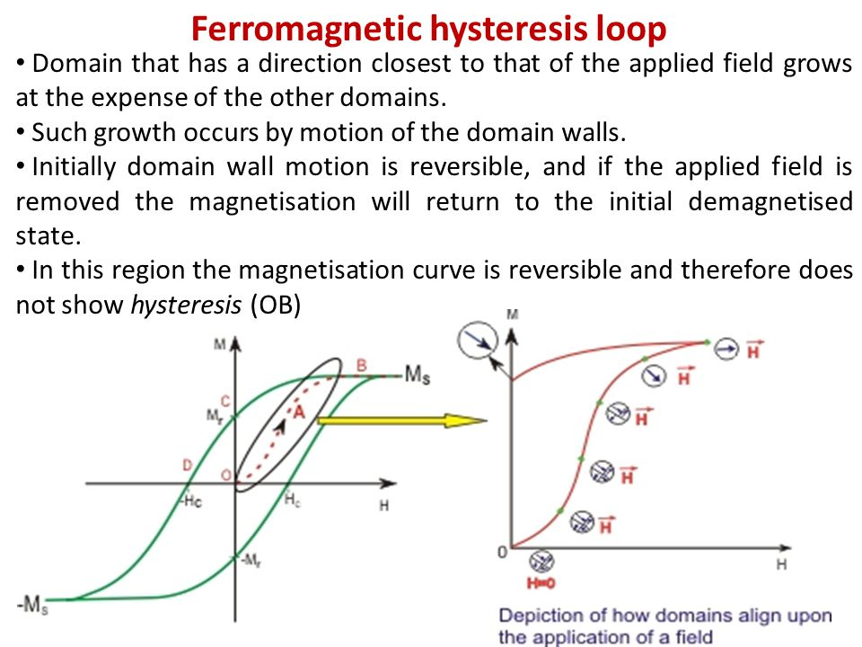 Ferromagnetic hysteresis loop Domain that has a direction closest to that of the applied field grows at the expense of the other domains.