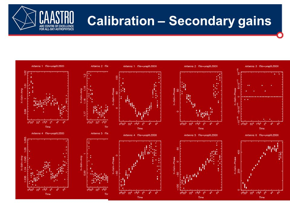 Calibration – Secondary gains