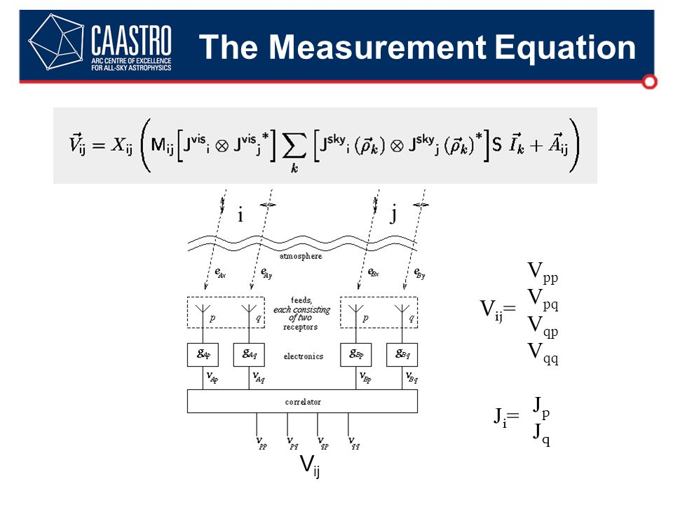 The Measurement Equation i j V ij V ij = V pp V pq V qp V qq Ji=Ji= JpJqJpJq