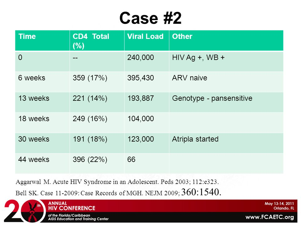 Case #2 TimeCD4 Total (%) Viral LoadOther 0--240,000HIV Ag +, WB + 6 weeks359 (17%)395,430ARV naive 13 weeks221 (14%)193,887Genotype - pansensitive 18