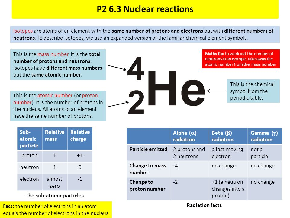 P2 6.3 Nuclear reactions Isotopes are atoms of an element with the same number of protons and electrons but with different numbers of neutrons. To des