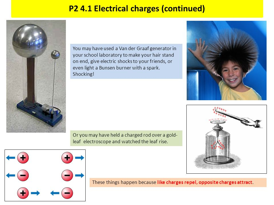 P2 4.1 Electrical charges (continued) You may have used a Van der Graaf generator in your school laboratory to make your hair stand on end, give elect
