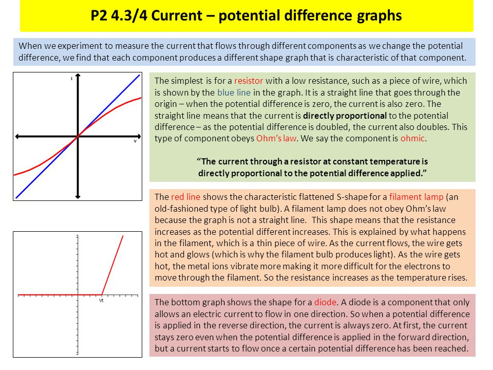 P2 4.3/4 Current – potential difference graphs When we experiment to measure the current that flows through different components as we change the pote