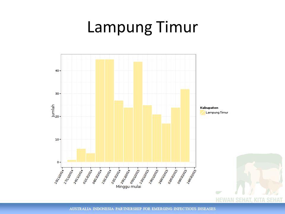 AUSTRALIA INDONESIA PARTNERSHIP FOR EMERGING INFECTIOUS DISEASES Lampung Timur