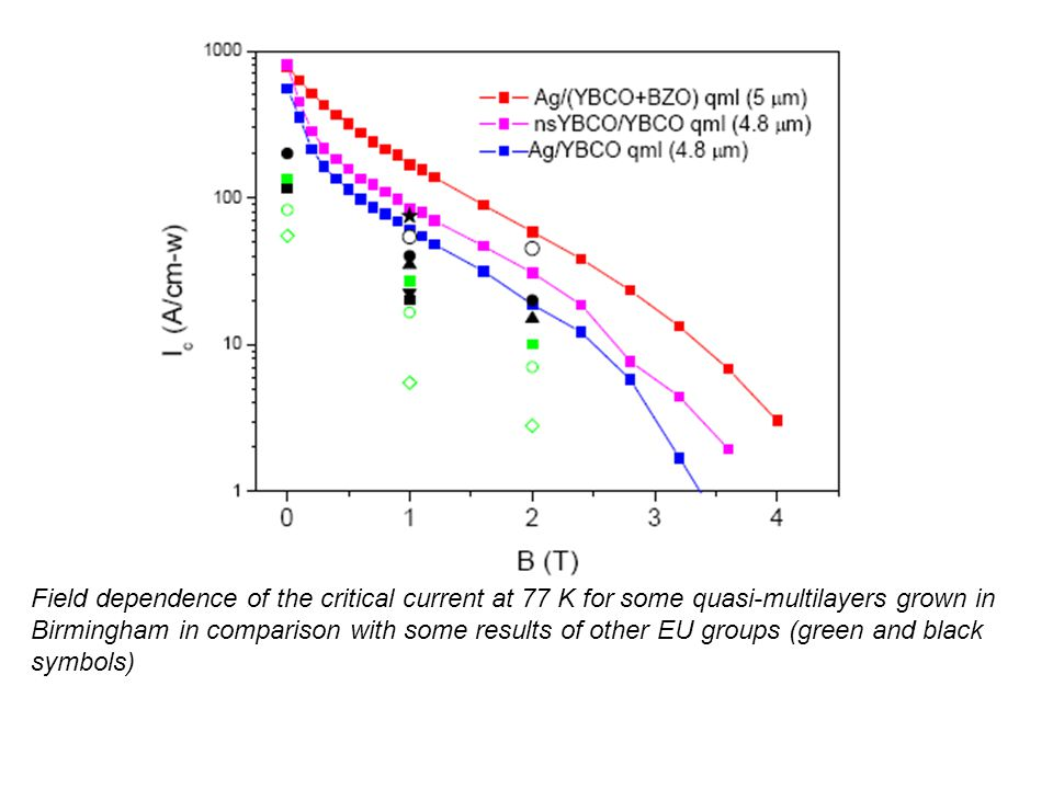 Field dependence of the critical current at 77 K for some quasi-multilayers grown in Birmingham in comparison with some results of other EU groups (green and black symbols)