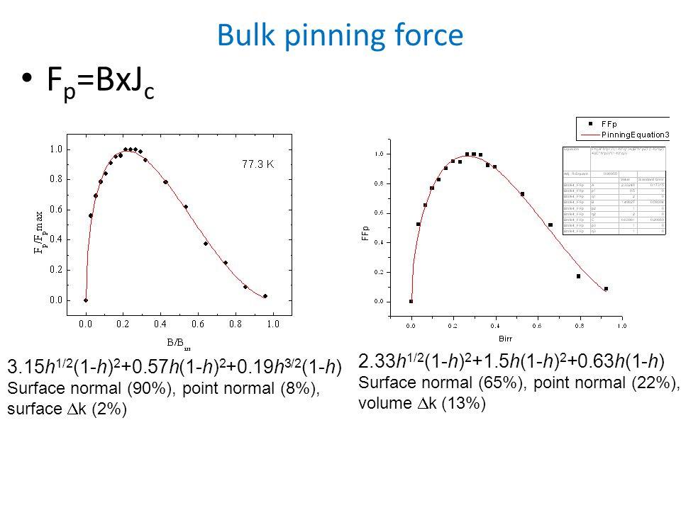 Bulk pinning force F p =BxJ c 3.15h 1/2 (1-h) 2 +0.57h(1-h) 2 +0.19h 3/2 (1-h) Surface normal (90%), point normal (8%), surface  k (2%) 2.33h 1/2 (1-h) 2 +1.5h(1-h) 2 +0.63h(1-h) Surface normal (65%), point normal (22%), volume  k (13%)