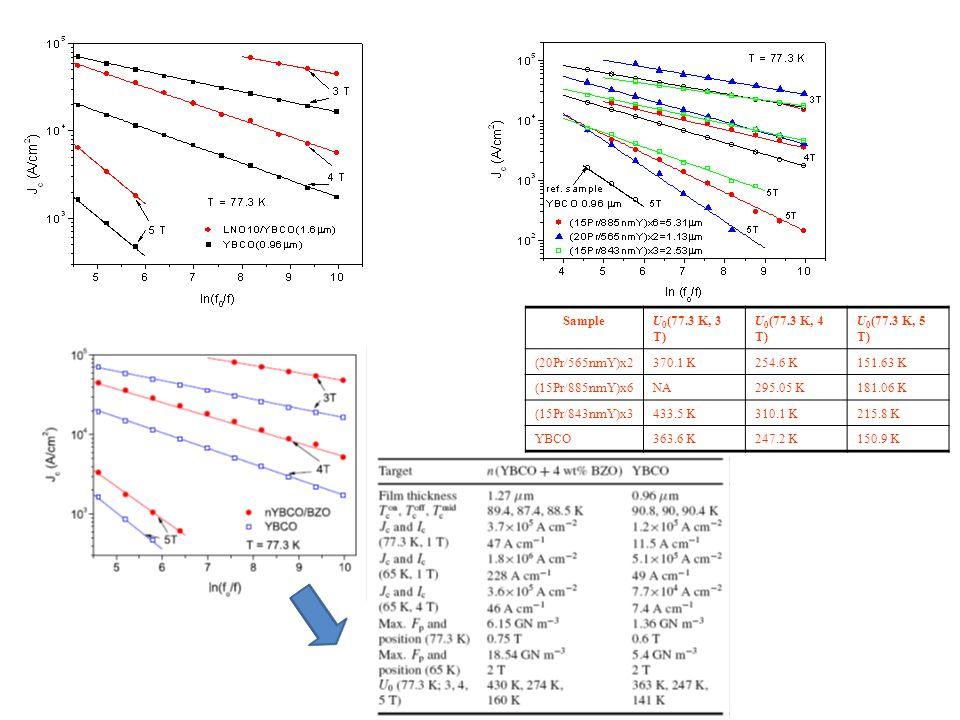 SampleU 0 (77.3 K, 3 T) U 0 (77.3 K, 4 T) U 0 (77.3 K, 5 T) (20Pr/565nmY)x2370.1 K254.6 K151.63 K (15Pr/885nmY)x6NA295.05 K181.06 K (15Pr/843nmY)x3433.5 K310.1 K215.8 K YBCO363.6 K247.2 K150.9 K