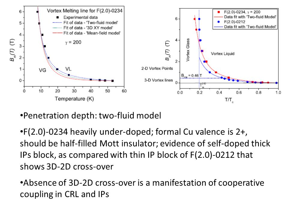 Penetration depth: two-fluid model F(2.0)-0234 heavily under-doped; formal Cu valence is 2+, should be half-filled Mott insulator; evidence of self-doped thick IPs block, as compared with thin IP block of F(2.0)-0212 that shows 3D-2D cross-over Absence of 3D-2D cross-over is a manifestation of cooperative coupling in CRL and IPs