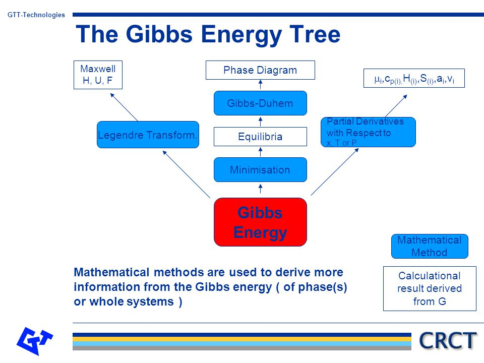 GTT-Technologies Thermodynamic potentials and their natural variables Variables Gibbs energy:G=G(T,p, n i,...) Enthalpy:H=H(S,P, n i,...) Free energy:A=A(T,V, n i,...) Internal energy:U=U(S,V, n i,...) Interrelationships: A=U  T  S H=U  P  V G=H  T  S = U  P  V  T  S