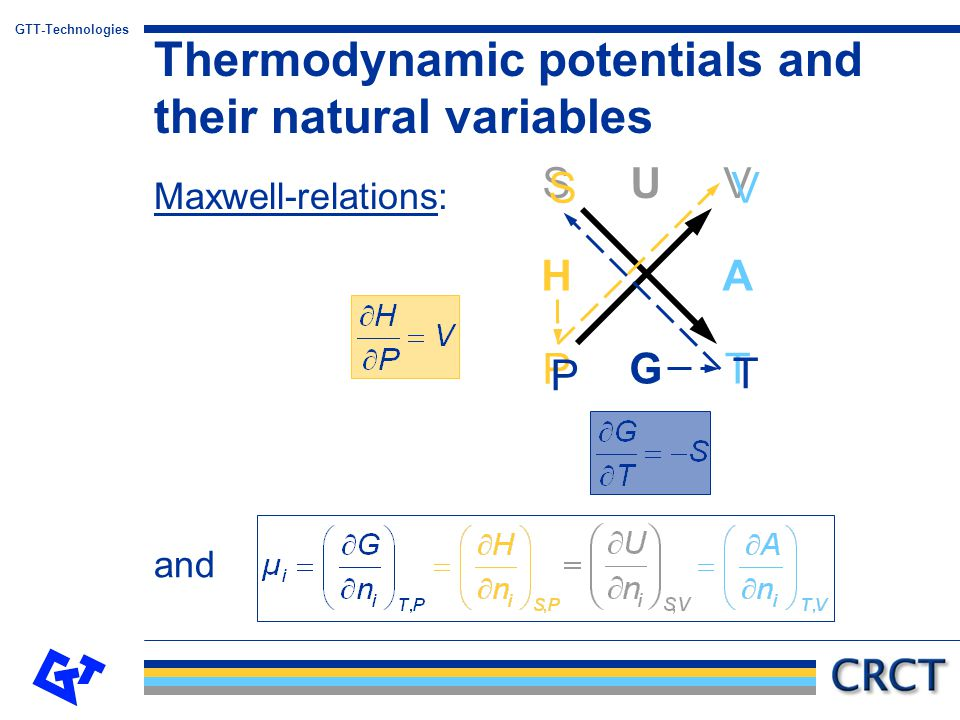 GTT-Technologies Thermodynamic potentials and their natural Equilibrium condition: