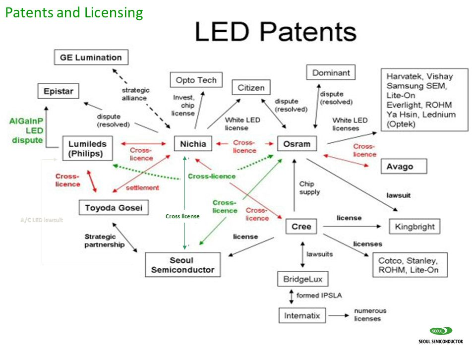 Cross license A/C LED lawsuit Patents and Licensing