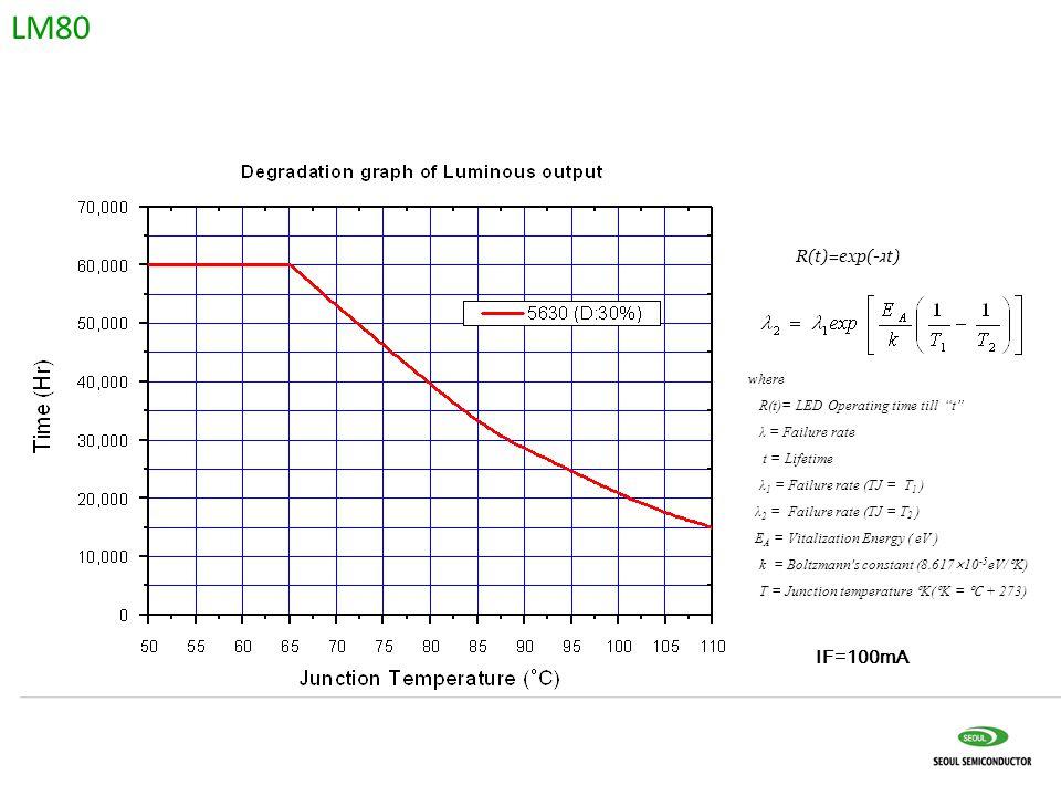 IF=100mA where R(t)= LED Operating time till t λ = Failure rate t = Lifetime λ 1 = Failure rate (TJ = T 1 ) λ 2 = Failure rate (TJ = T 2 ) E A = Vitalization Energy ( eV ) k = Boltzmann s constant (8.617×10 -5 eV/°K) T = Junction temperature °K(°K = ℃ + 273) R(t)=exp(- ג t) LM80