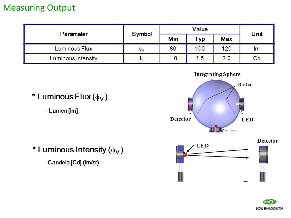 ParameterSymbol Value Unit MinTypMax Luminous Flux VV 80100120lm Luminous IntensityIVIV 1.01.52.0Cd * Luminous Flux (  V ) - Lumen [lm] * Luminous Intensity (  V ) -Candela [Cd] (lm/sr) Integrating Sphere Buffer Detector LED Detector Measuring Output