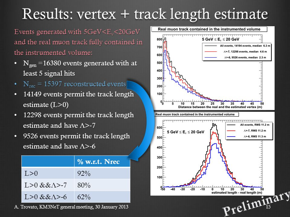 A. Trovato, KM3NeT general meeting, 30 January 201315 Results: vertex + track length estimate Events generated with 5GeV<E ν <20GeV and the real muon