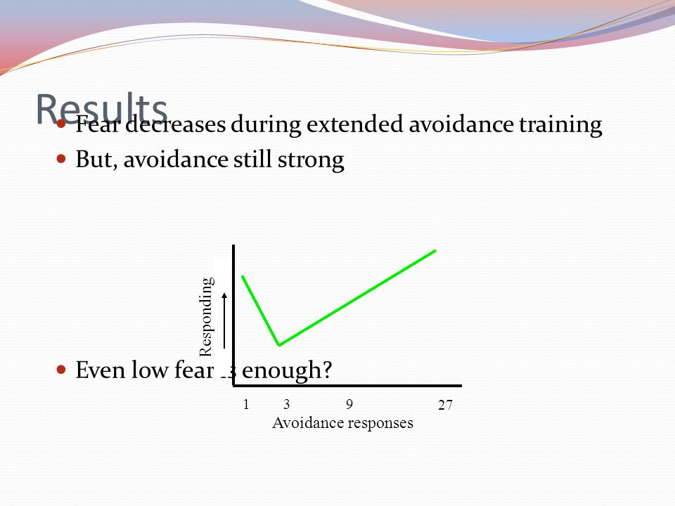 Results Fear decreases during extended avoidance training But, avoidance still strong Even low fear is enough? Avoidance responses Responding 139 27