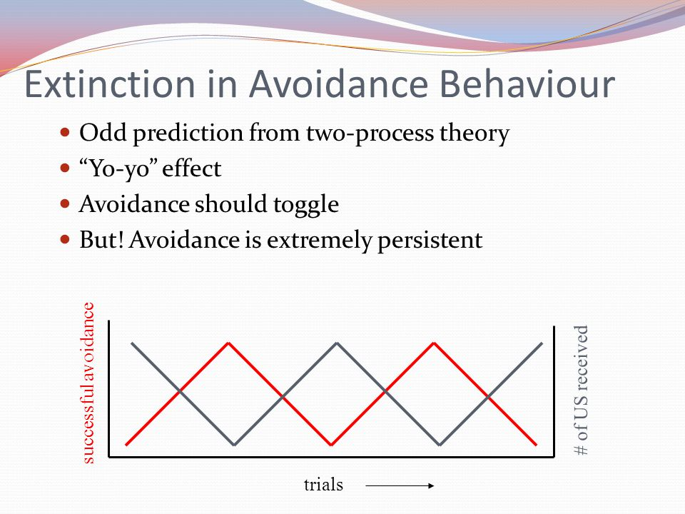 Extinction in Avoidance Behaviour Odd prediction from two-process theory Yo-yo effect Avoidance should toggle But.