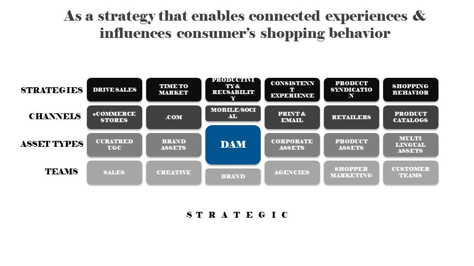 STRATEGIES CHANNELS ASSET TYPES TEAMS As a strategy that enables connected experiences & influences consumer's shopping behavior CREATIVE BRAND AGENCIES BRAND ASSETS DAM CORPORATE ASSETS.COM MOBILE/SOCI AL PRINT & EMAIL TIME TO MARKET PRODUCTIVI TY & REUSABILIT Y CONSISTENN T EXPERIENCE PRODUCT ASSETS PRODUCT SYNDICATIO N DRIVE SALES eCOMMERCE STORES RETAILERS CURATRED UGC SHOPPER MARKETING SALES SHOPPING BEHAVIOR PRODUCT CATALOGS MULTI LINGUAL ASSETS CUSTOMER TEAMS S T R A T E G I C
