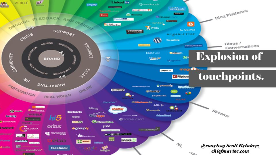 Explosion of touchpoints. @courtesy Scott Brinker; chiefmartec.com