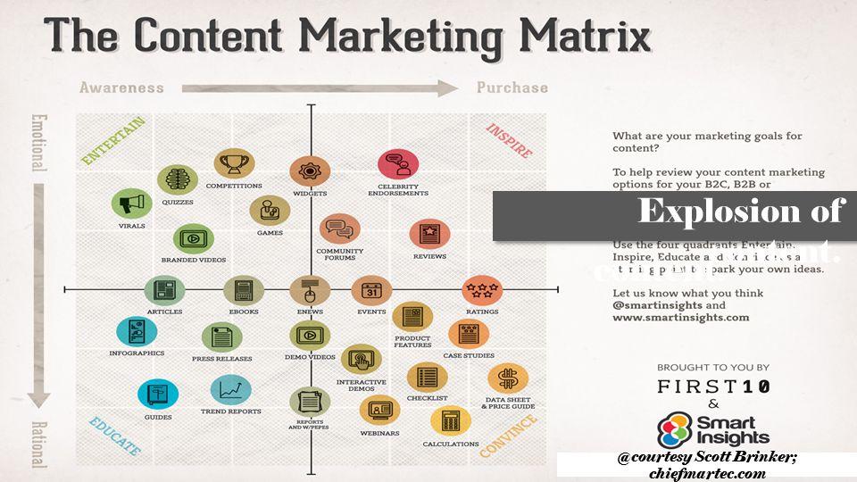 Explosion of content. content. @courtesy Scott Brinker; chiefmartec.com