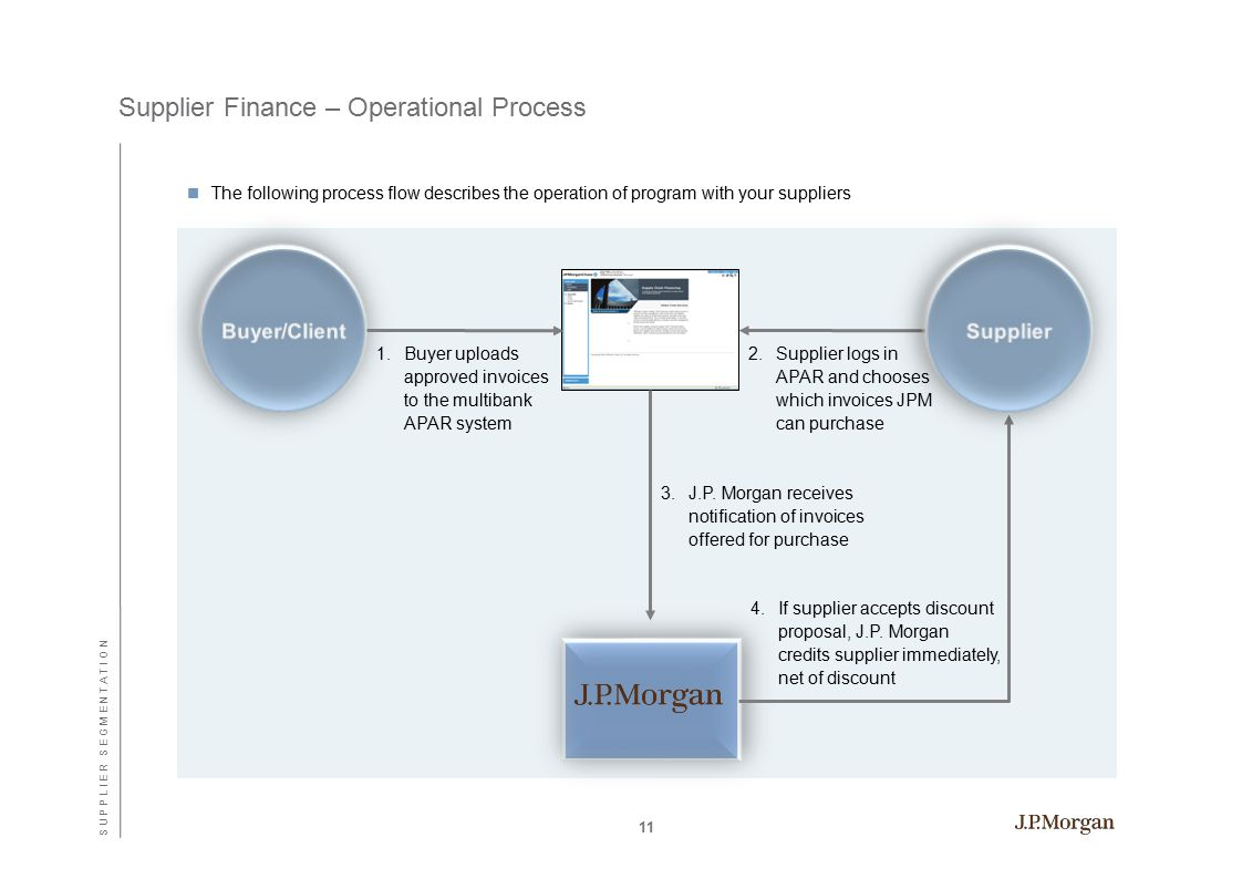 Supplier Finance – Operational Process The following process flow describes the operation of program with your suppliers 1.Buyer uploads approved invoices to the multibank APAR system 4.