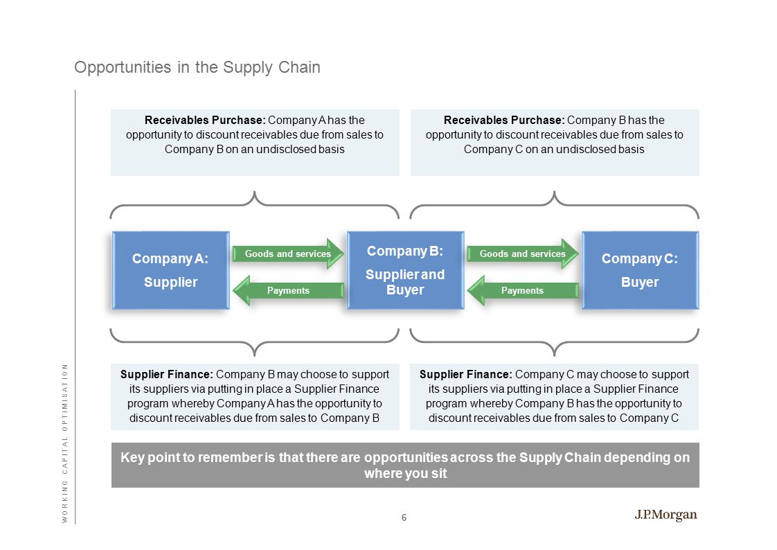Company A: Supplier Company A: Supplier Company B: Supplier and Buyer Company B: Supplier and Buyer Company C: Buyer Company C: Buyer Opportunities in the Supply Chain Receivables Purchase: Company A has the opportunity to discount receivables due from sales to Company B on an undisclosed basis Supplier Finance: Company B may choose to support its suppliers via putting in place a Supplier Finance program whereby Company A has the opportunity to discount receivables due from sales to Company B Supplier Finance: Company C may choose to support its suppliers via putting in place a Supplier Finance program whereby Company B has the opportunity to discount receivables due from sales to Company C Receivables Purchase: Company B has the opportunity to discount receivables due from sales to Company C on an undisclosed basis Goods and services Key point to remember is that there are opportunities across the Supply Chain depending on where you sit Payments 6 W O R K I N G C A P I T A L O P T I M I S A T I O N