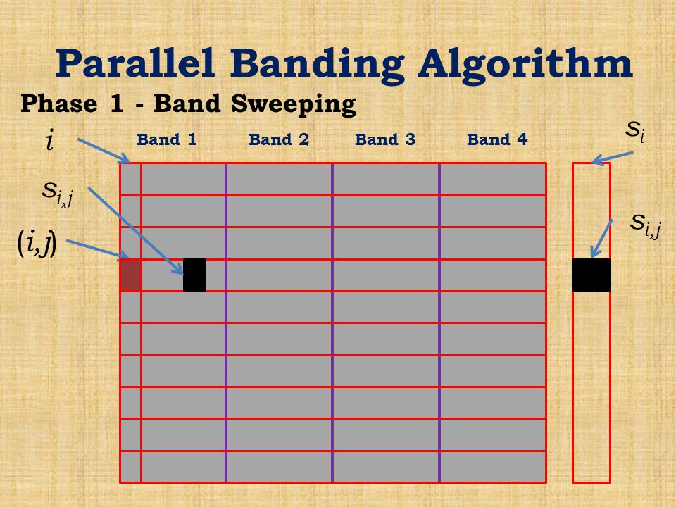 Parallel Banding Algorithm Phase 1 - Band Sweeping Band 1Band 2Band 3Band 4 ( i,j ) s i,j sisi i