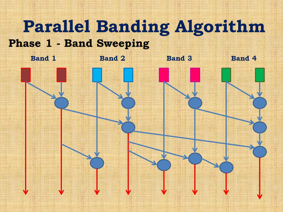 Parallel Banding Algorithm Phase 1 - Band Sweeping Band 1Band 2Band 3Band 4