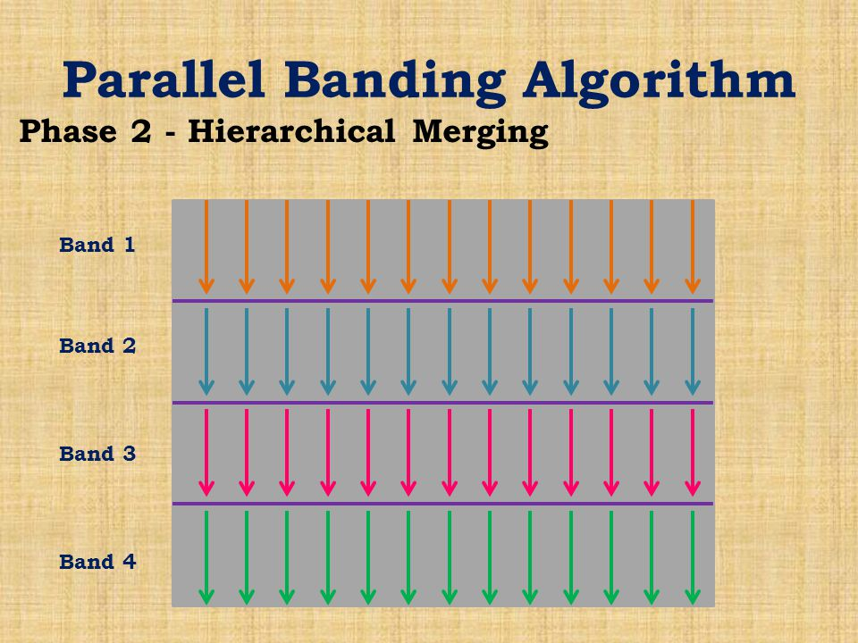 Parallel Banding Algorithm Phase 2 - Hierarchical Merging Band 1 Band 2 Band 3 Band 4