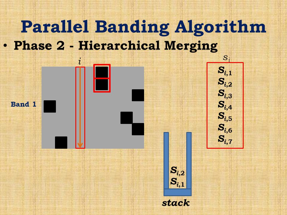 Parallel Banding Algorithm Phase 2 - Hierarchical Merging Band 1 i S i,1 S i,2 S i,3 S i,4 S i,5 S i,6 S i,7 sisi stack S i,1 S i,2