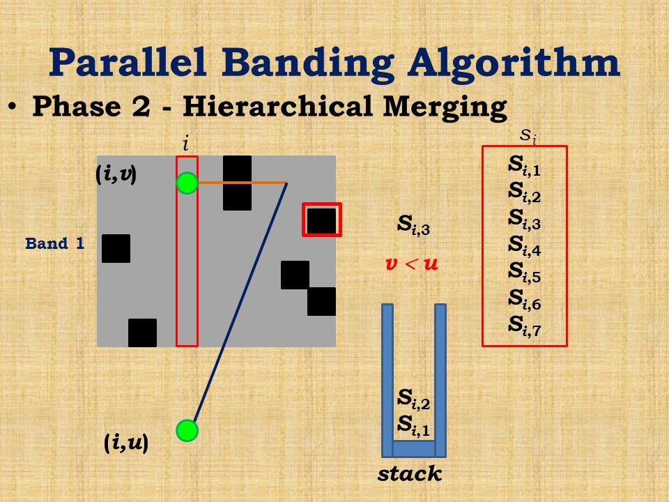 Parallel Banding Algorithm Phase 2 - Hierarchical Merging Band 1 i S i,1 S i,2 S i,3 S i,4 S i,5 S i,6 S i,7 sisi stack S i,1 S i,2 S i,3 ( i,v ) ( i,u ) v  u