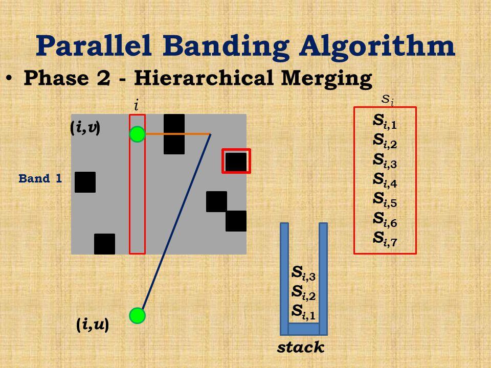 Parallel Banding Algorithm Phase 2 - Hierarchical Merging Band 1 i S i,1 S i,2 S i,3 S i,4 S i,5 S i,6 S i,7 sisi stack S i,1 S i,2 S i,3 ( i,v ) ( i,u )