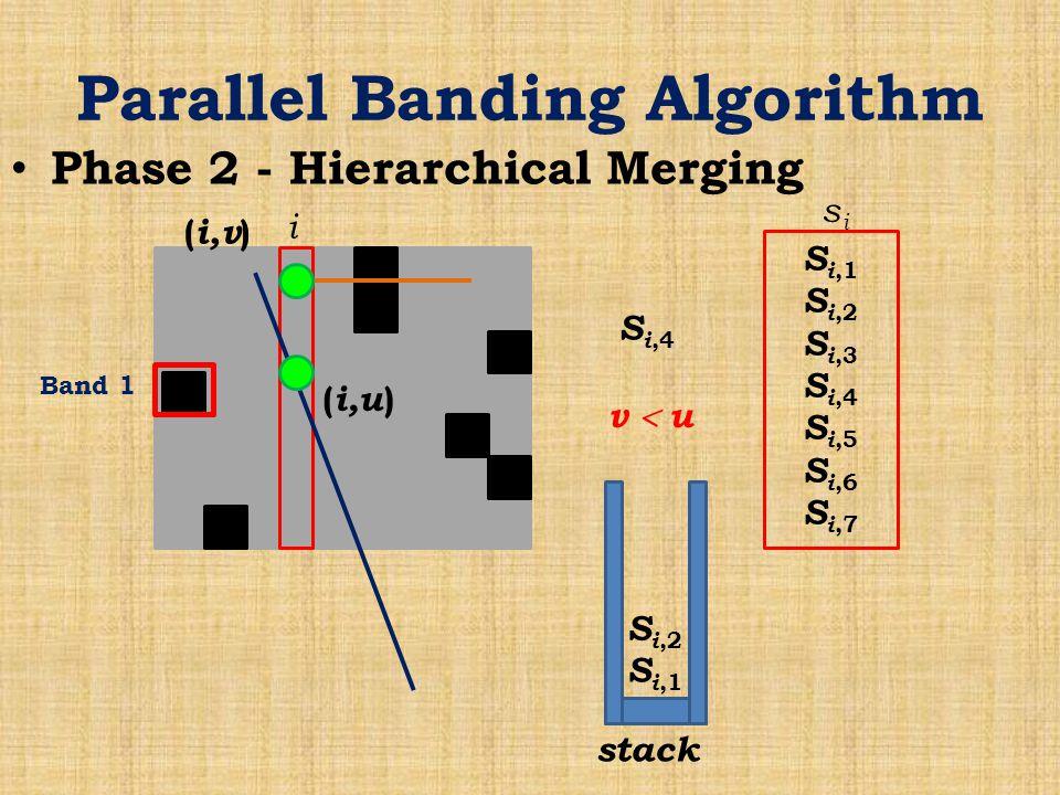 Parallel Banding Algorithm Phase 2 - Hierarchical Merging Band 1 i S i,1 S i,2 S i,3 S i,4 S i,5 S i,6 S i,7 sisi stack S i,1 S i,2 S i,4 ( i,v ) ( i,u ) v  u