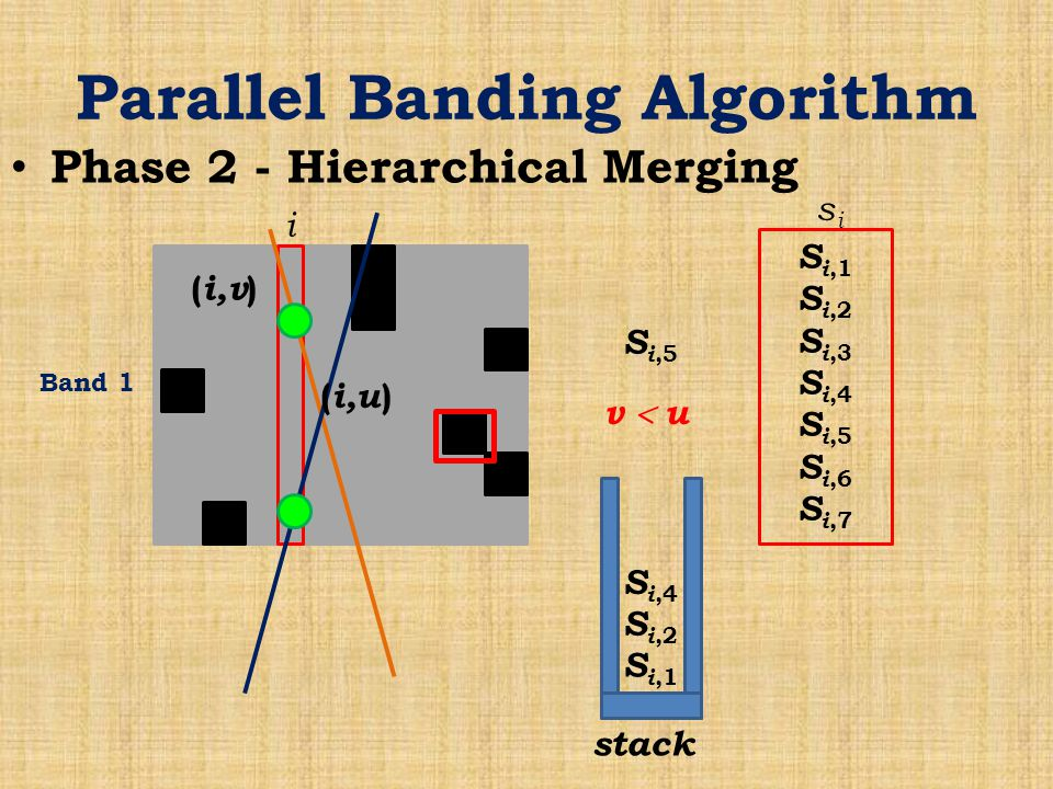 Parallel Banding Algorithm Phase 2 - Hierarchical Merging Band 1 i S i,1 S i,2 S i,3 S i,4 S i,5 S i,6 S i,7 sisi stack S i,1 S i,2 S i,4 S i,5 ( i,v ) ( i,u ) v  u